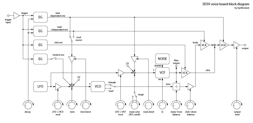 SDSV voice board schematics