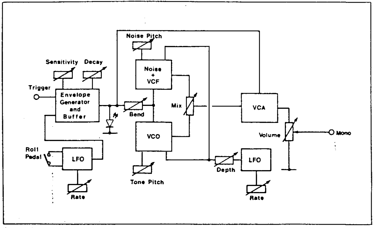 Synthom II with LFO block diagram