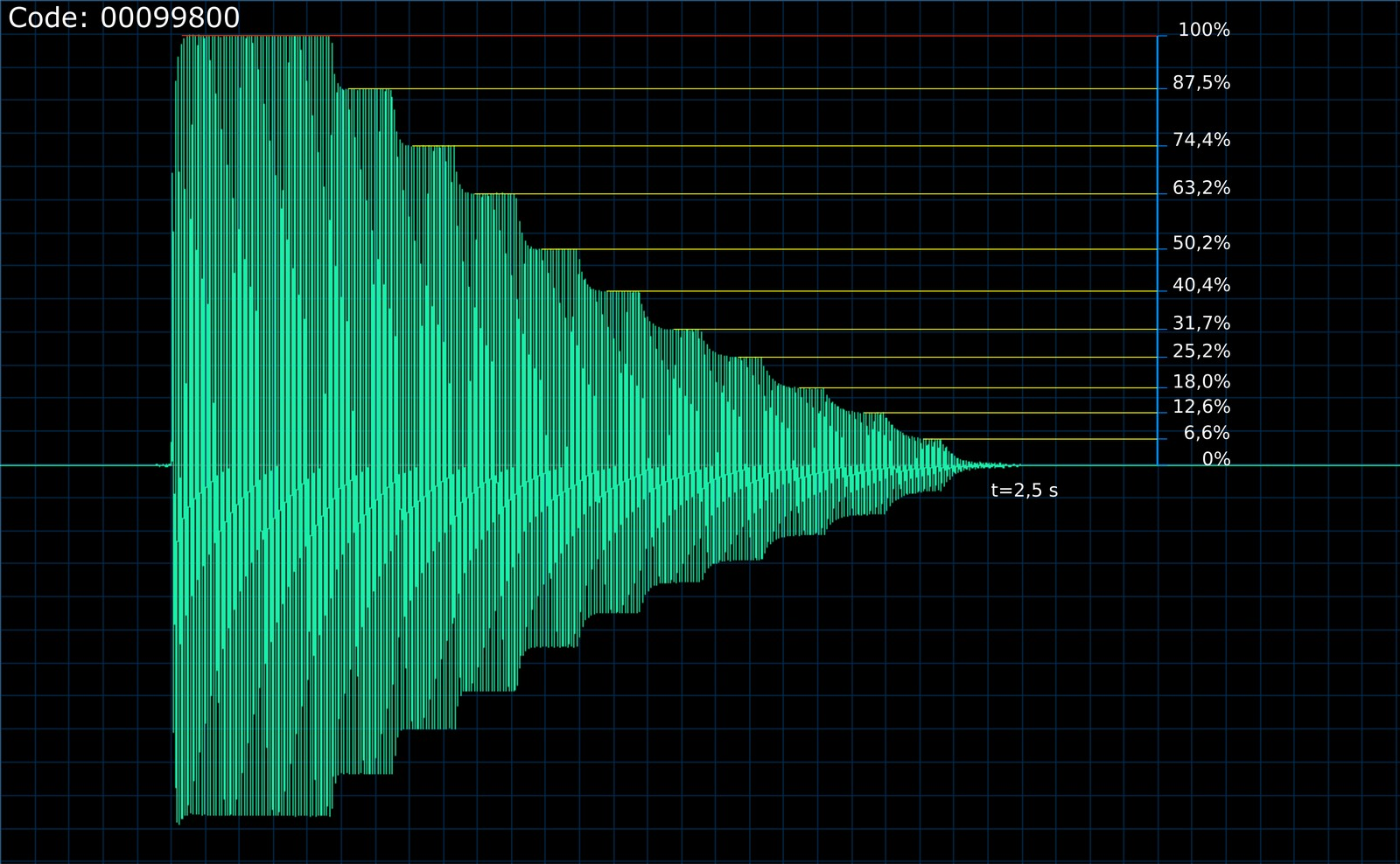 VL1 ADSR levels - waveform figure