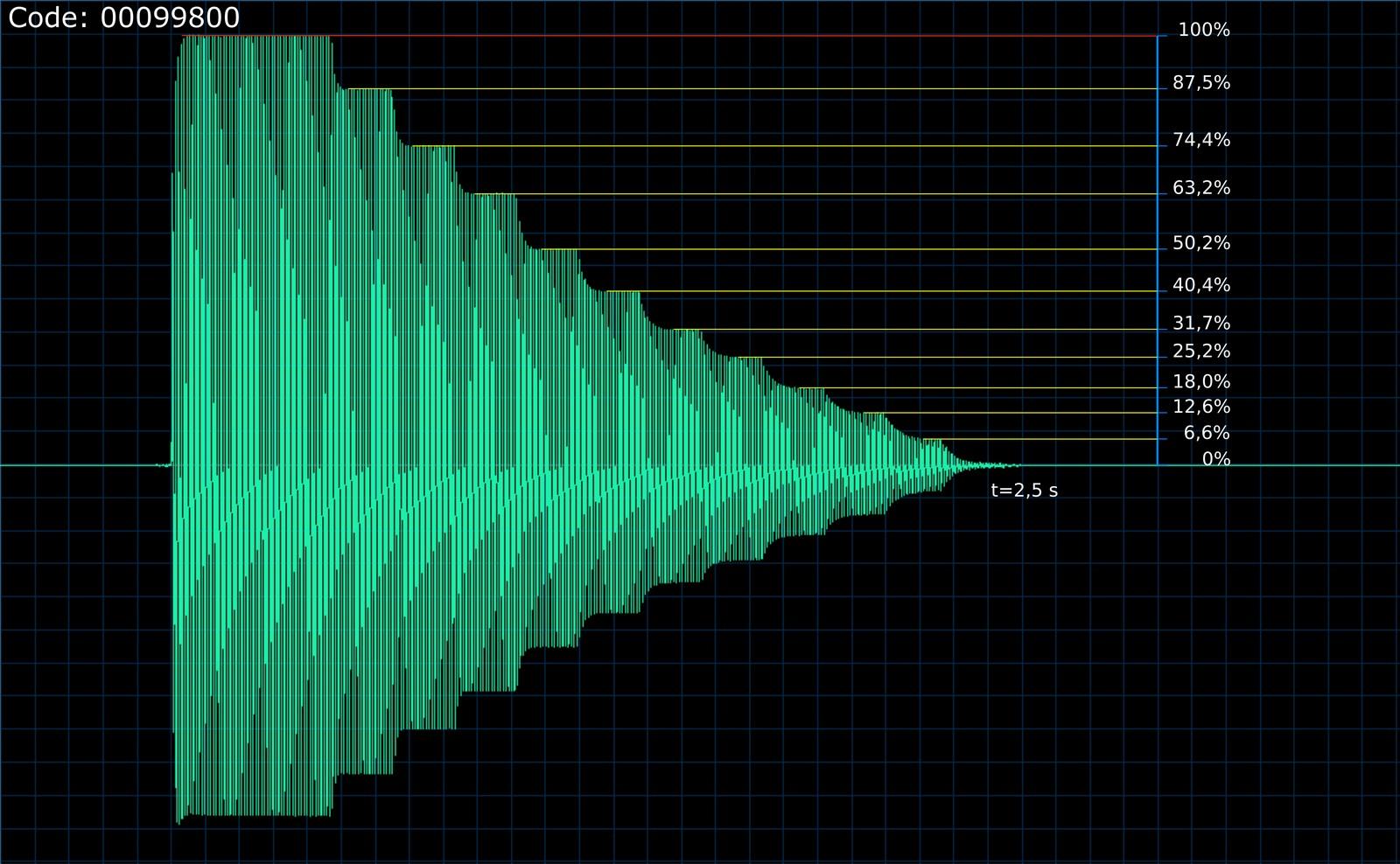 VL1 ADSR levels - waveform figure
