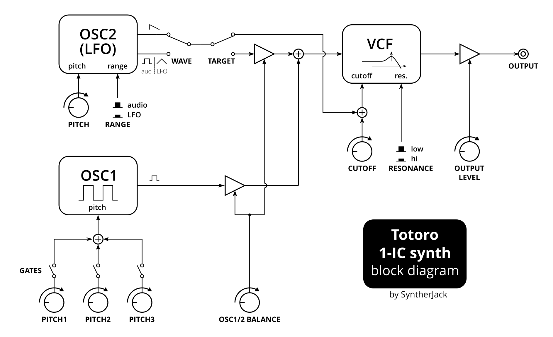 Totoro simple synth block diagram