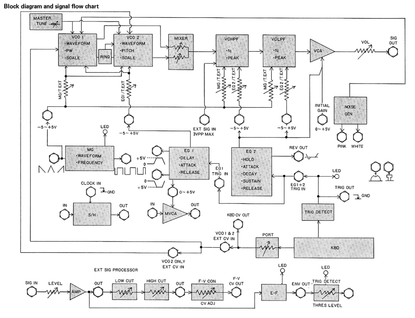 Synth Block Diagram Guidelines Syntherjack Article Simple Signal Generator For Tracing Circuit Korg Ms 20