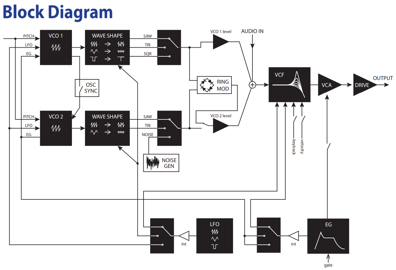 Korg Monologue block diagram