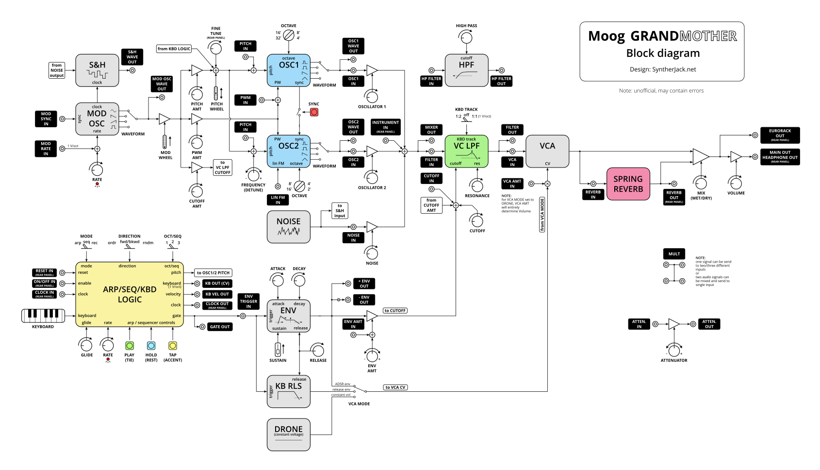 Alternative Moog Grandmater block diagram